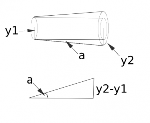 Figure 4.  By measuring the radius of the laser beam at two distances, we can calculate the divergence angle.