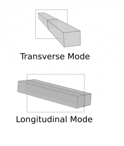 Figure 1.  Two different modes of a laser.