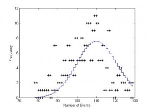 Figure 6:  The Binomial Distribution.  This is a graph of the number of events recorded in 10,000 bins.  The Binomial distribution is clearly a good fit for this data.